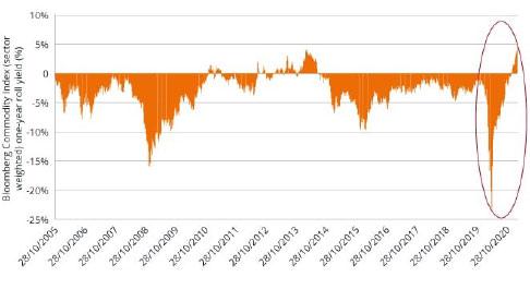 Bloomberg's råvaruindex