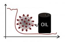 Olja och corona