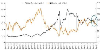 USD vs Råvarucykel